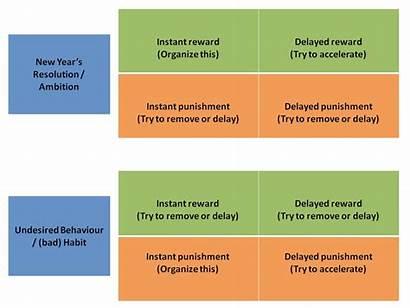 Psychology Punishment Reward Resolutions Beyond Academy Leadership