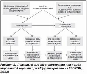 Стандарты лечения артериальной гипертензии 2016