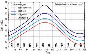 Azimut Berechnen Formel : formel f r sonnenaufgang sonnenuntergang und die ~ Themetempest.com Abrechnung