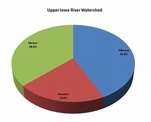 Upper Iowa River Watershed