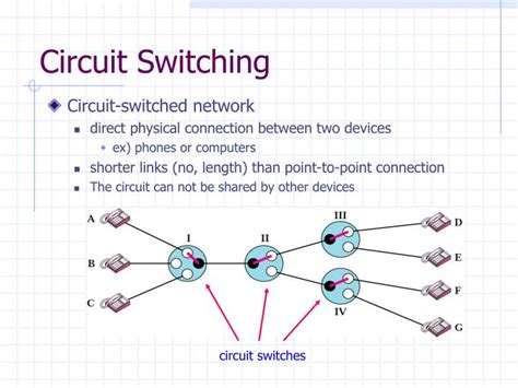 Ppt Circuit Switching Powerpoint Presentation