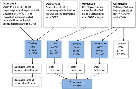 impact  cardiovascular comorbidities  copd assessment