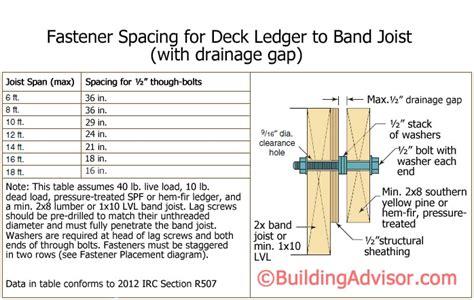 deck construction  practices buildingadvisor