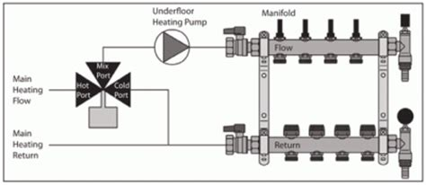 myson underfloor heating heating supplies