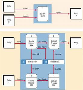 Developing Data Flow Diagrams  Dfds
