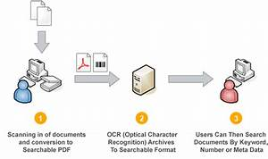document imaging searchable pdf ocr index search 4 With scanning and indexing documents
