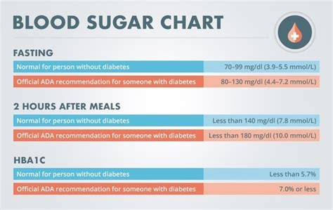 normal sugar levels   human   mgdl