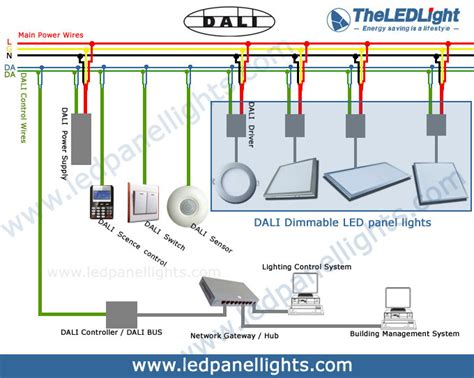 Dali Dimming Led Panel Light Theledlight