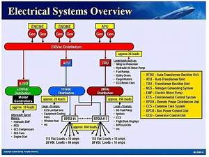 What Type Of A Voltage System Is Used In Aircrafts