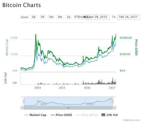 money  bitcoin trading coinour