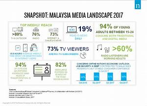 State of the Media - The Malaysian Media Landscape in 2017