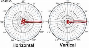 5 8 Ghz 29 Dbi Solid Parabolic Dish Antenna
