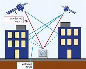 Multipath Signals