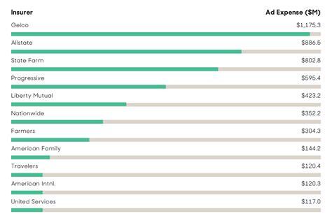Top Ten Home Insurance Companies