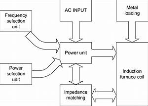 Block Diagram Of Induction Furnace Unit