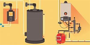 5 Different Types Of Water Heaters  Buying Guide