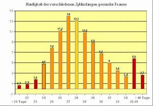 Fruchtbare Tage Frau Berechnen : zyklusl nge der zyklus ~ Themetempest.com Abrechnung