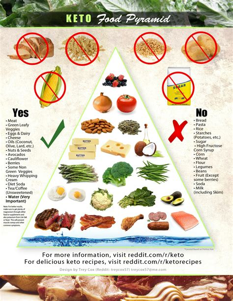 cuisine diet ketogenic page 9 keto chow