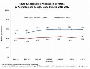 Flu Vaccination Coverage, United States, 2016-17 Influenza ...