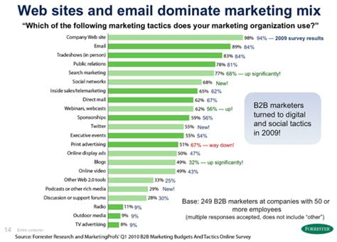 Social Media Impact On 2010 B2B Marketing Mix and Budget T ...