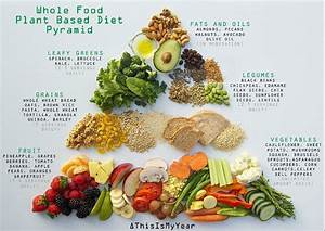 whole food plant based diet pyramid for optimum health # ...