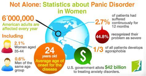 statistics  panic disorder  women