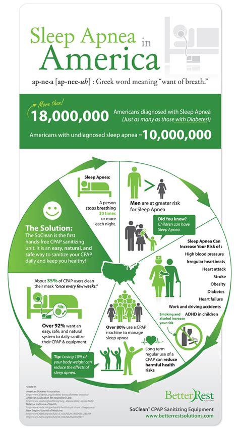 facts  sleep apnea infographic naturalon