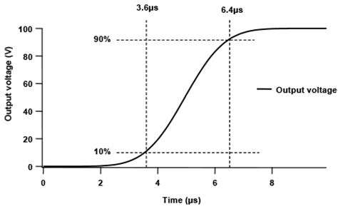 Slew Rate Vs Rise Time by High Voltage Lifiers Falco Systems