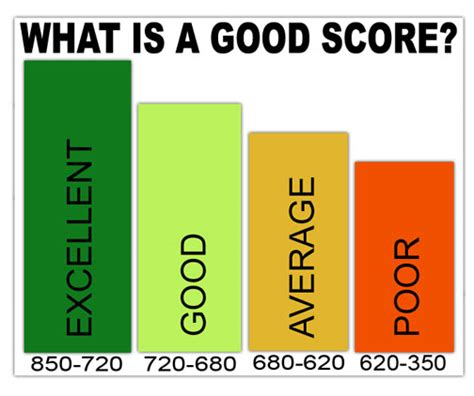 Credit card rates have been trending upward over the past few years. What is a good credit score?