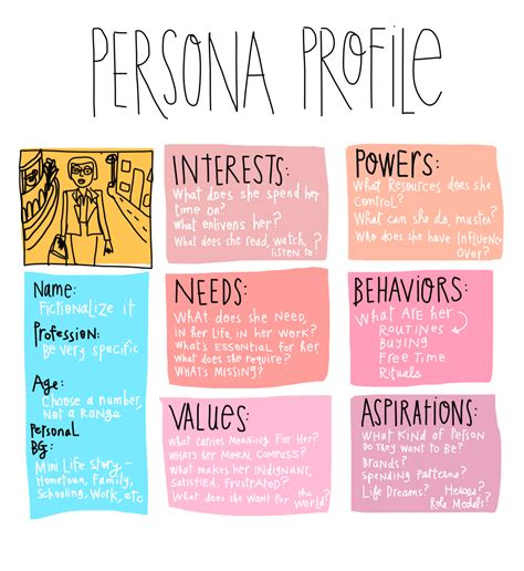 persona template  user centered design process open