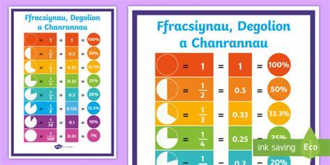 * New * Poster Arddangos Ffracsiynau Degolion A Chyfwerthoedd Posteri