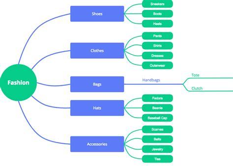 caracteristicas template software de mapas conceptuales para equipos cacoo