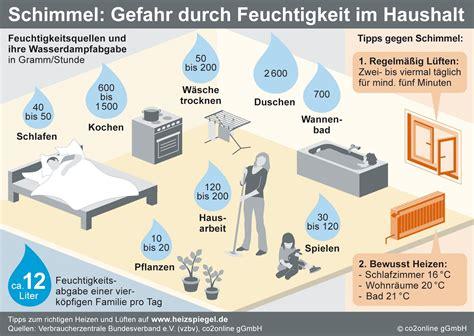 infografiken klima sucht schutz