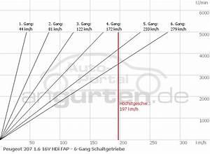 Peugeot Peugeot 207 Cc 1 6 16v Hdi Fap  Technische Daten