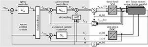Block Diagram Of The Vector Controlled Propulsion System