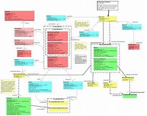 Rmim Diagram Representation