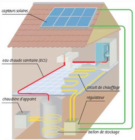 le ballon bi 233 nergie notamment pour le cas du chauffe eau solaire