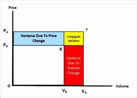 price volume mix analysis excel template