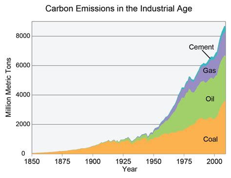Figure 2 Global Carbon Emissions From Burning Coal, Oil
