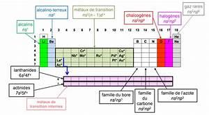 Cours Particuliers Chimie  U00e0 Domicile Ou  U00e0 Distance