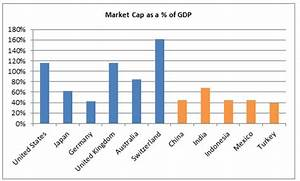 World Stock Market Capitalization Chart Em Countries A Gap Between Economic And Market Size