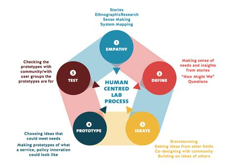 human centered design edmonton shift lab skills society
