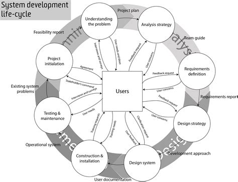 System Development Life-cycle Diagram.png