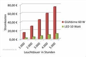 Stromverbrauch Led Berechnen : strominventur der stromverbrauch der led ist unschlagbar ~ Themetempest.com Abrechnung