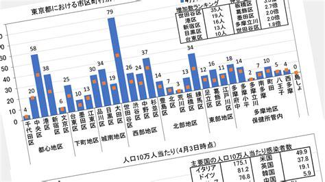 今日 の 東京 の コロナ ウイルス 感染 者 数
