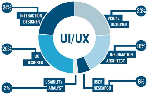 ux ui designer the ngage company a digital marketing creative company