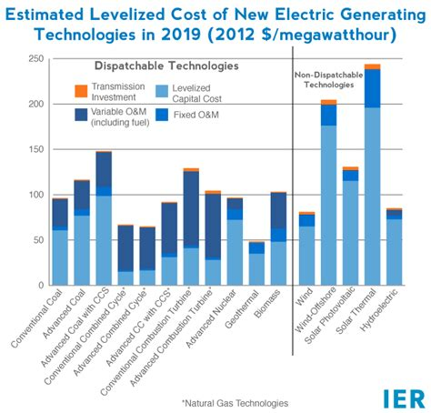 Offshore Wind And Higher Prices Coming To Maryland Ier