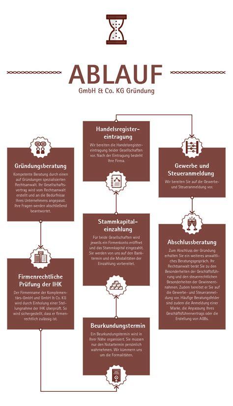 Der Holzwurm Gmbh Co Kg by Gmbh Co Kg Gr 252 Nden Das Sollten Sie Beachten Infos