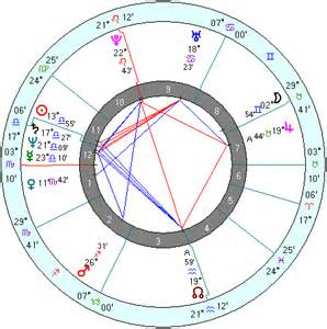 Natal Chart Meaning Who Is Vladimir Putin Sabian Symbols For Vladimir Putin