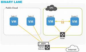 Virtual Private Cloud  Vpc
